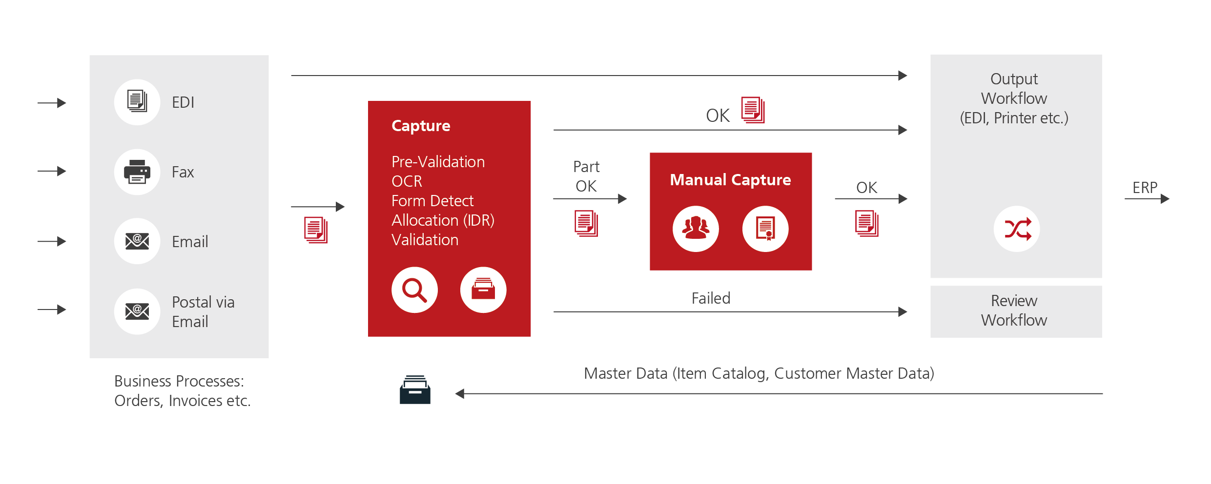 New Retarus 'Managed Capture Services' facilitate smooth data interchange and reduced costs and efforts due to 'Intelligent Document Recognition'