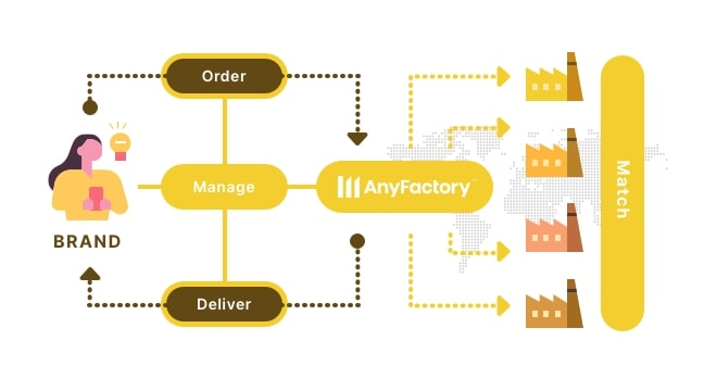 How AnyFactory Works