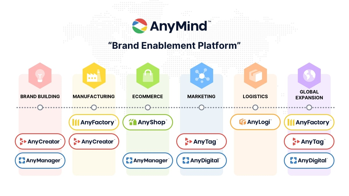 AnyMind Group announced moves to connect various offerings and build a runway for future expansion