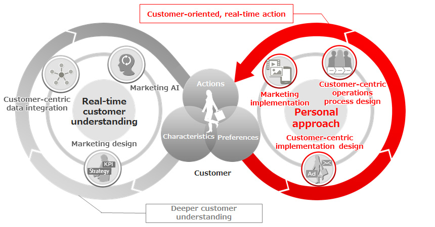 Fujitsu enables real-time customer-centric marketing with the launch of its CX360 solution