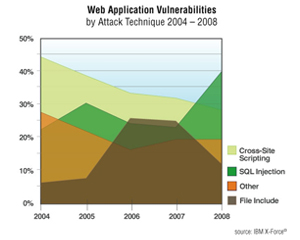 Web Application-based Vulnerabilities: The Achilles Heel of Users & Vendors Alike