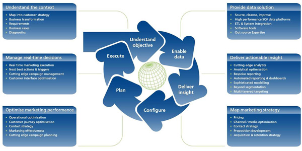 Picture: EMA's integrated consultancy across every stage of the marketing lifecycle