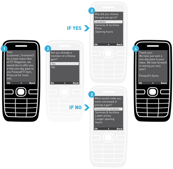 interactive_sms_diagramme