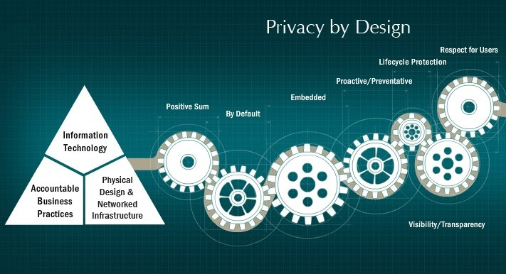 The 7 foundational principles of privacy by design